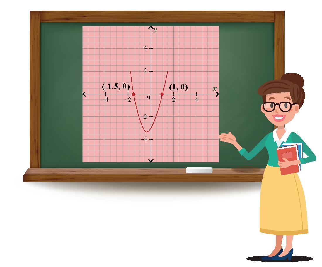 Quadratic Equation on Graph