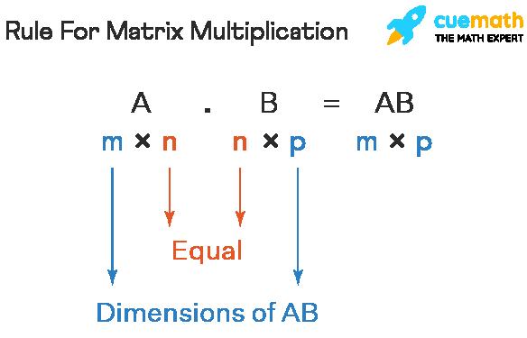 Matrix Multiplication Calculator
