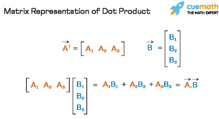 Matrix Representation of Dot Product