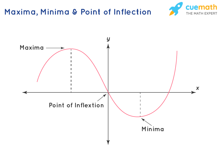 maxima minima and point of inflextion