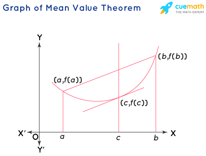 Graphical Representation of Mean Value Theorem