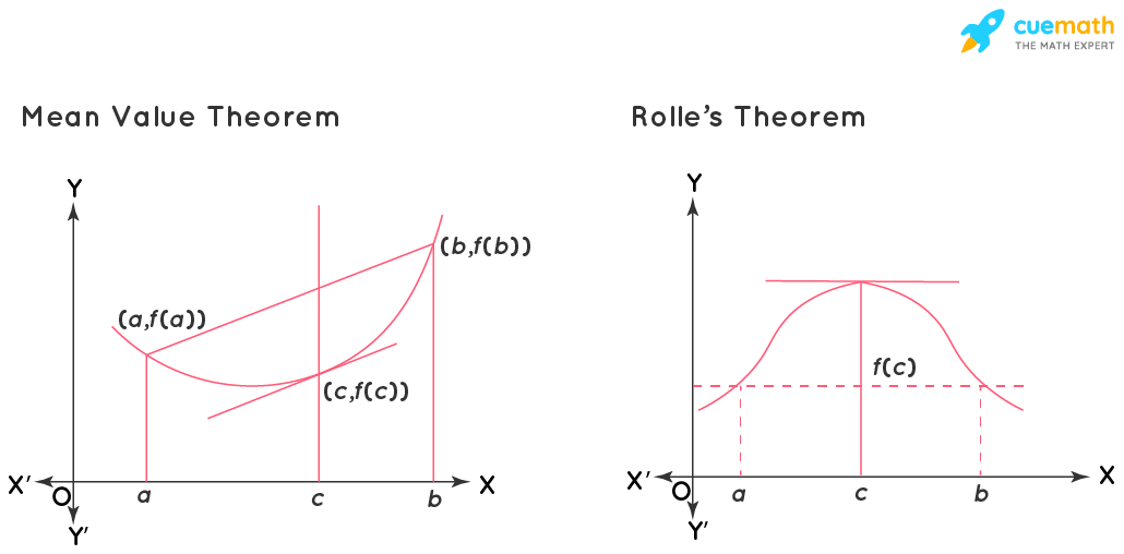 Difference Between Mean Value and Rolle's Theorem