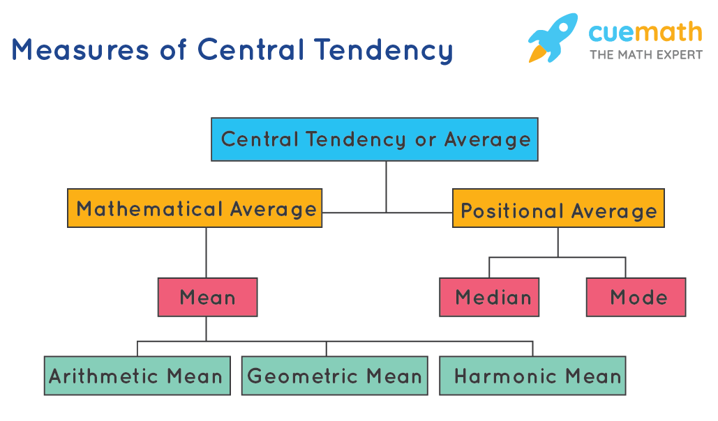 Central tendency or average chart showing the categories under it
