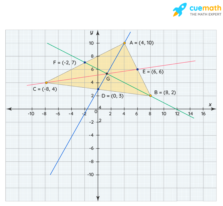 Median of a Triangle Equation