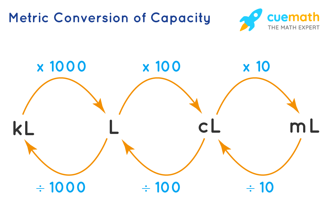 Metric Conversion of Capacity