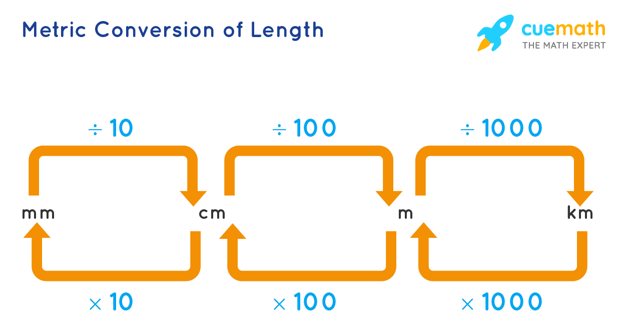 metric conversion of length