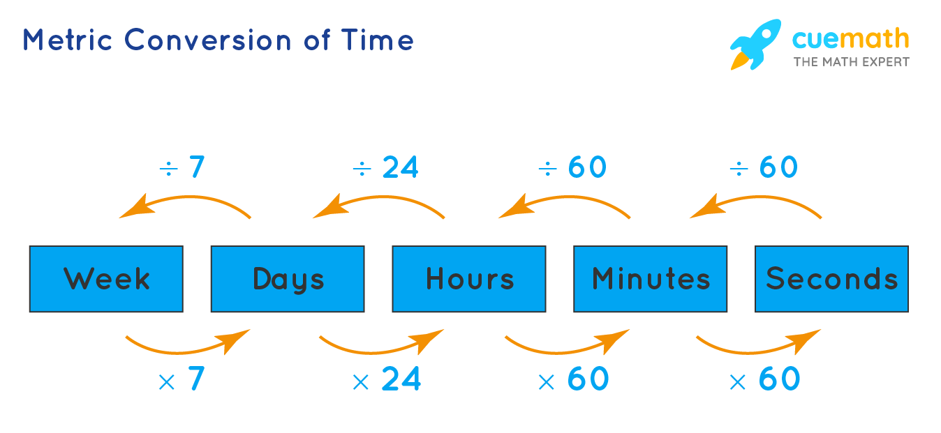 Metric Conversion of Time