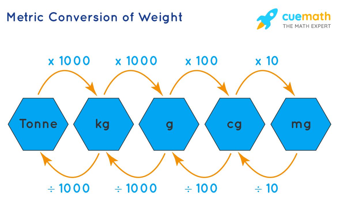 Metric Conversion of Weight