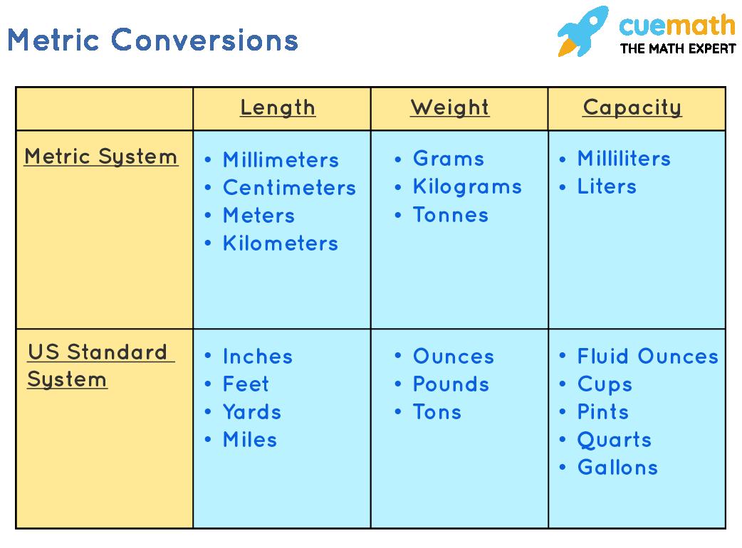 metric-conversions