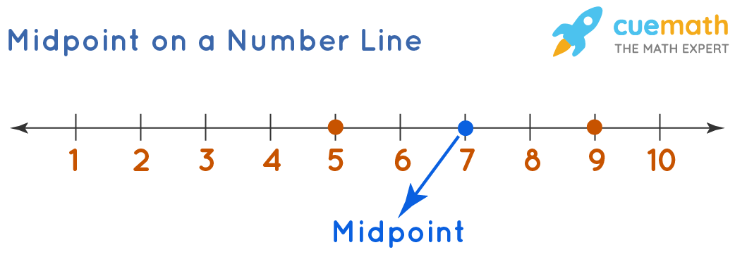 Midpoint on a Number Line
