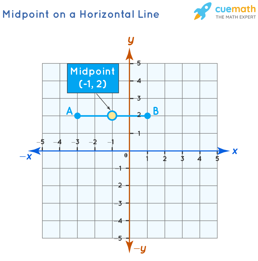 Midpoint on a Horizontal Line