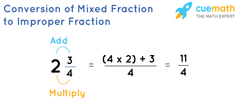 Conversion of mixed number to improper fraction