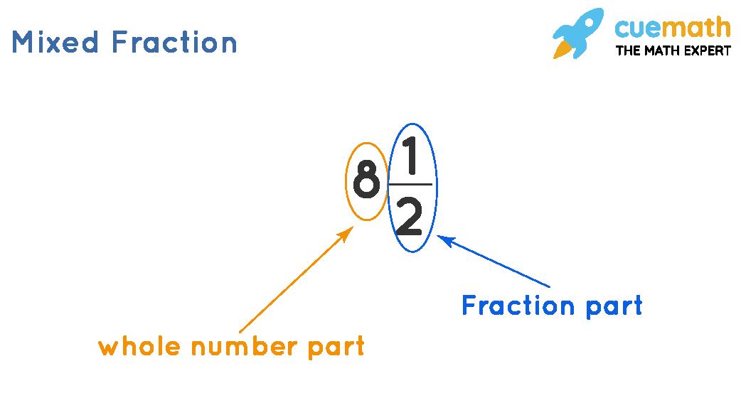 Mixed Fraction Calculator