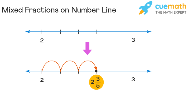 mixed fraction on a number line