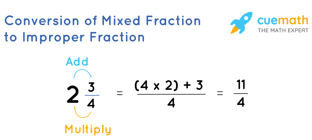 Conversion of a mixed fraction into an improper fraction