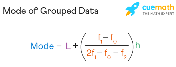 Mode of grouped data