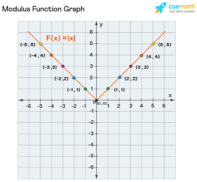 Modulus Function graph