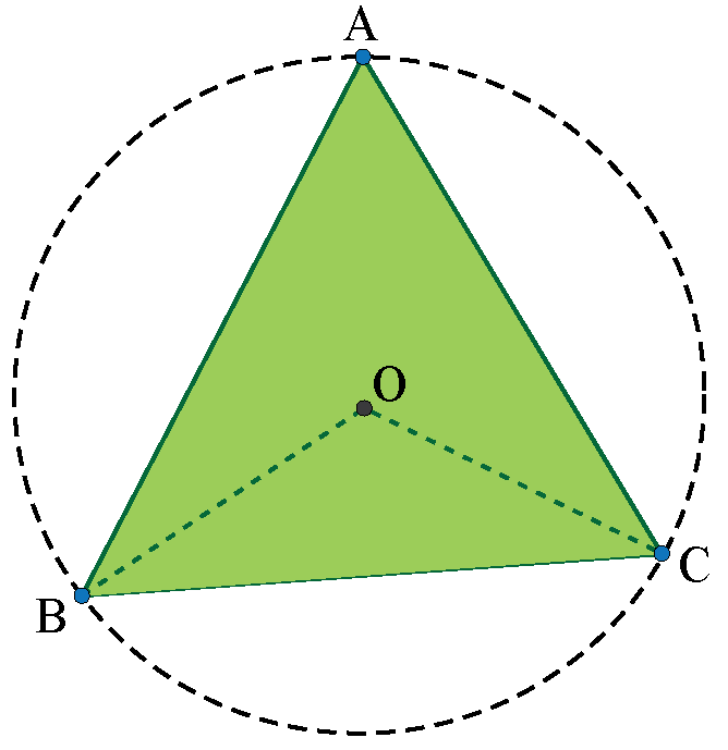 location of the circumcenter of an acute angle triangle