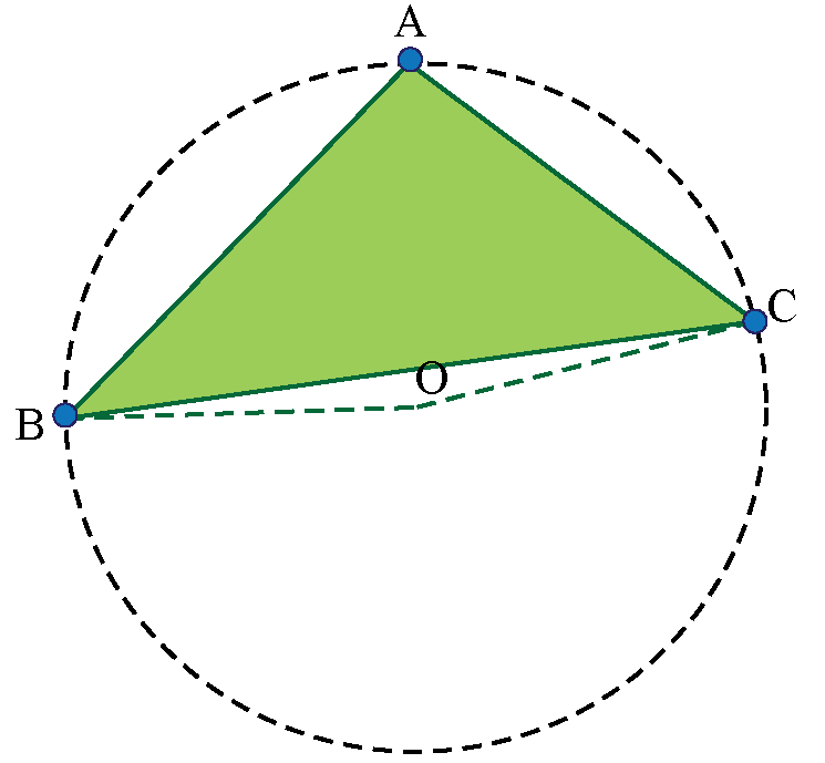 location of circumcenter of an Obtuse Angle Triangle
