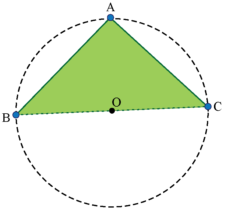 circumcenter of right Angle Triangle