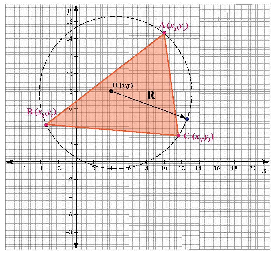 extended sine rule to find circumcenter of the triangle