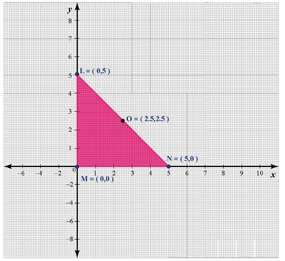 circumcenter of right angled triangle