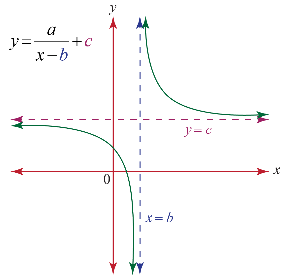 rational function asymptotes