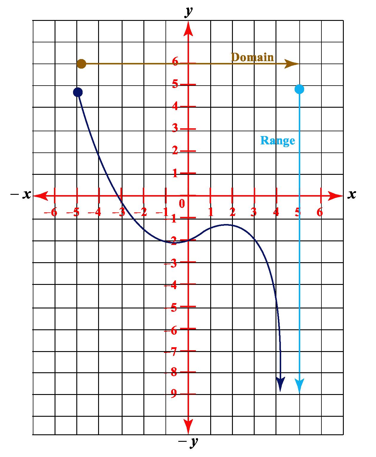 domain function