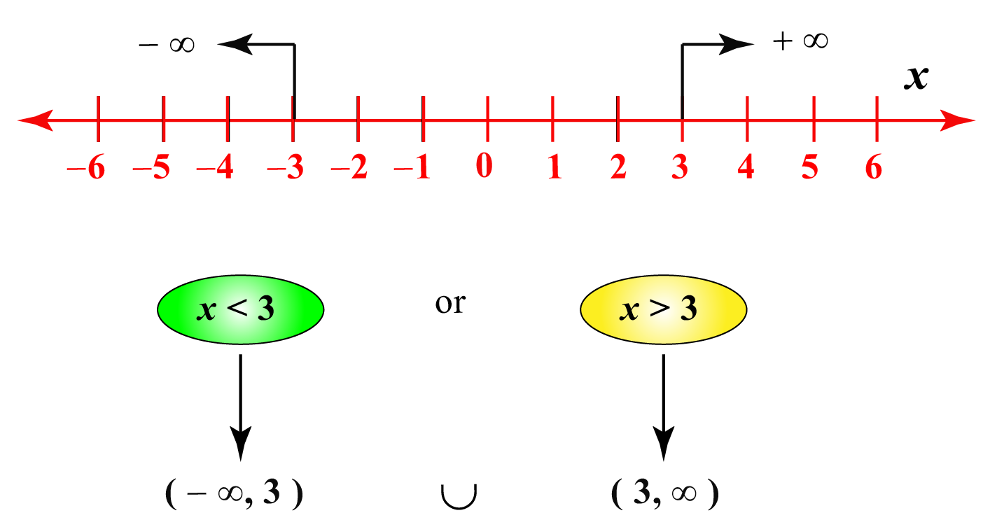 domain and range illustration on number line