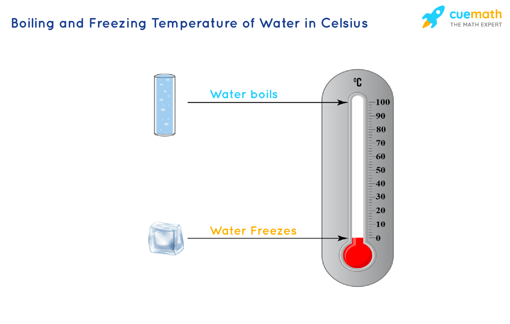 Celsius scale showing the temperature at which water boils and freezes.