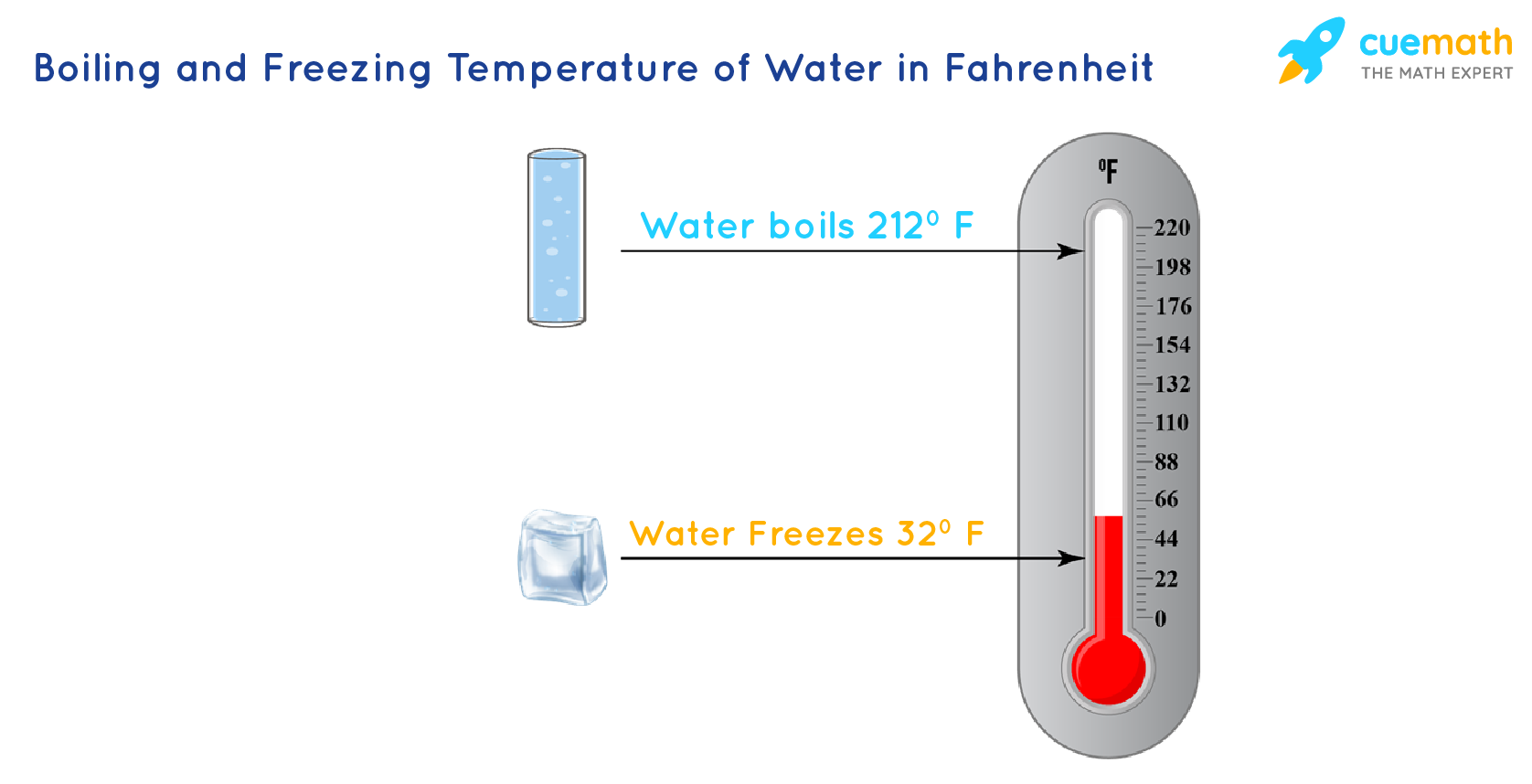 Fahrenheit scale showing the temperature at which water boils and freezes.