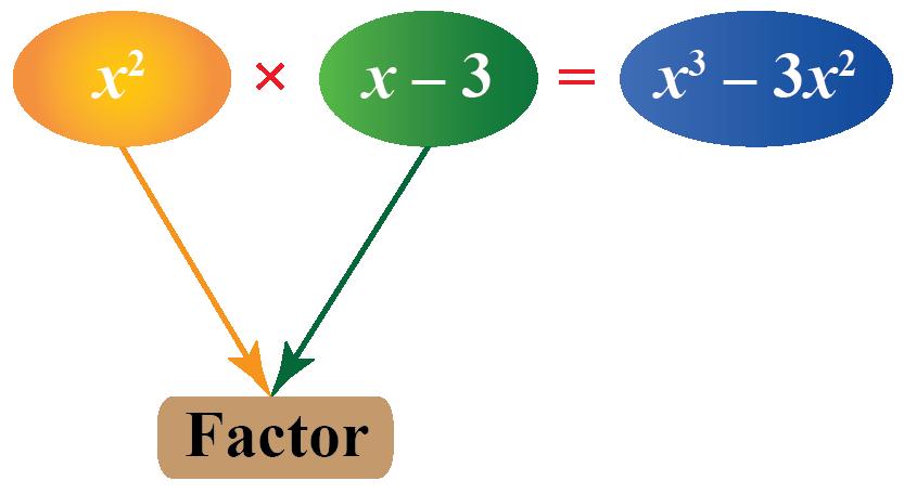 Factors of a polynomialx^3-3x^2