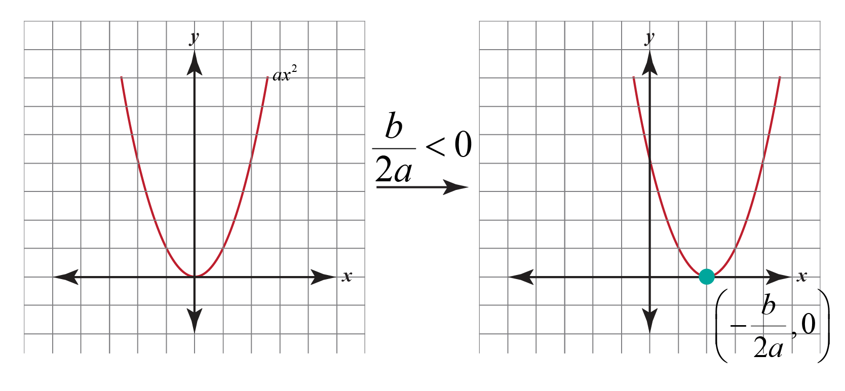Step 2 in Graphing Quadratic Functions in Vertex Form