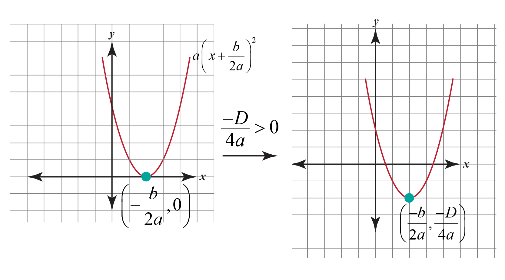 Step 3 in Graphing Quadratic Functions in Vertex Form