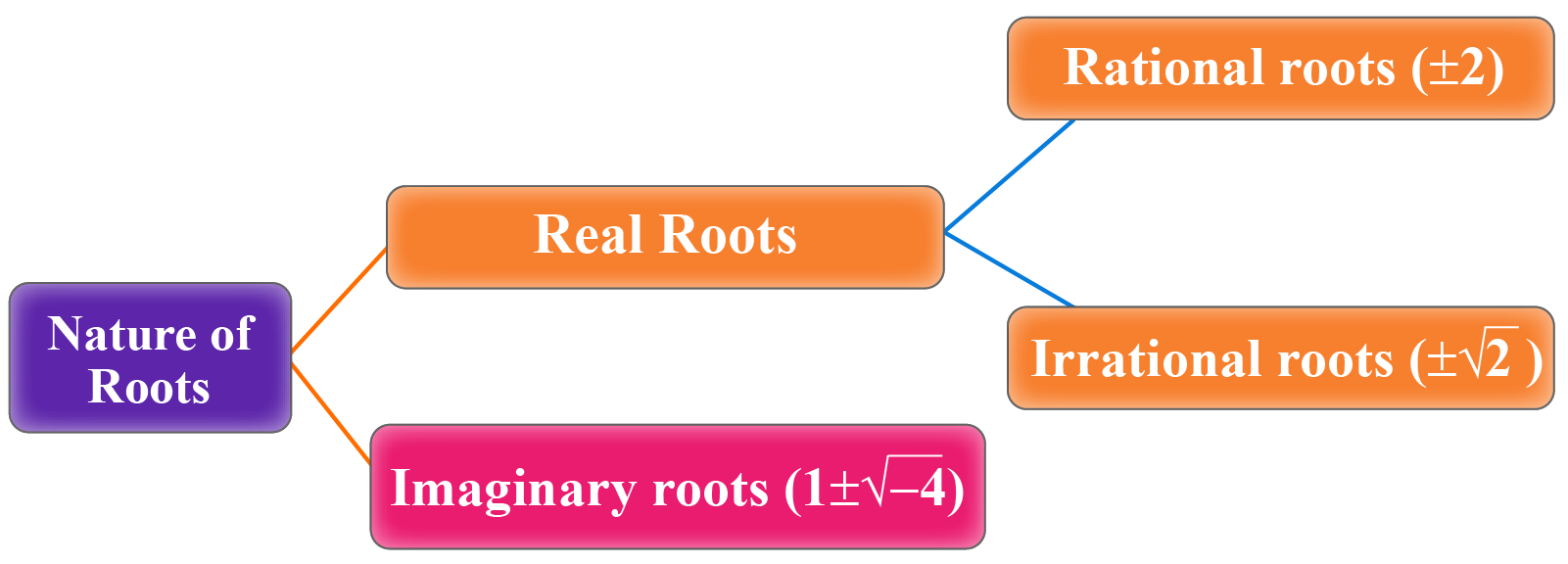 Nature of roots - real, imaginary, rational and irrational