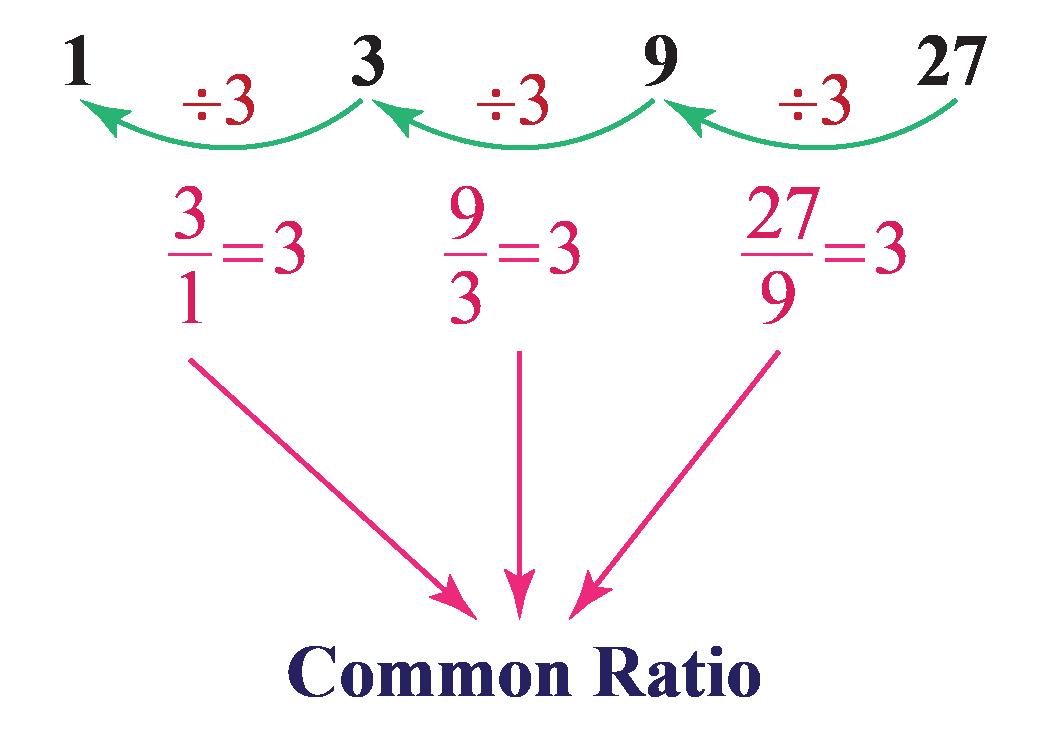 Common ratio of GP