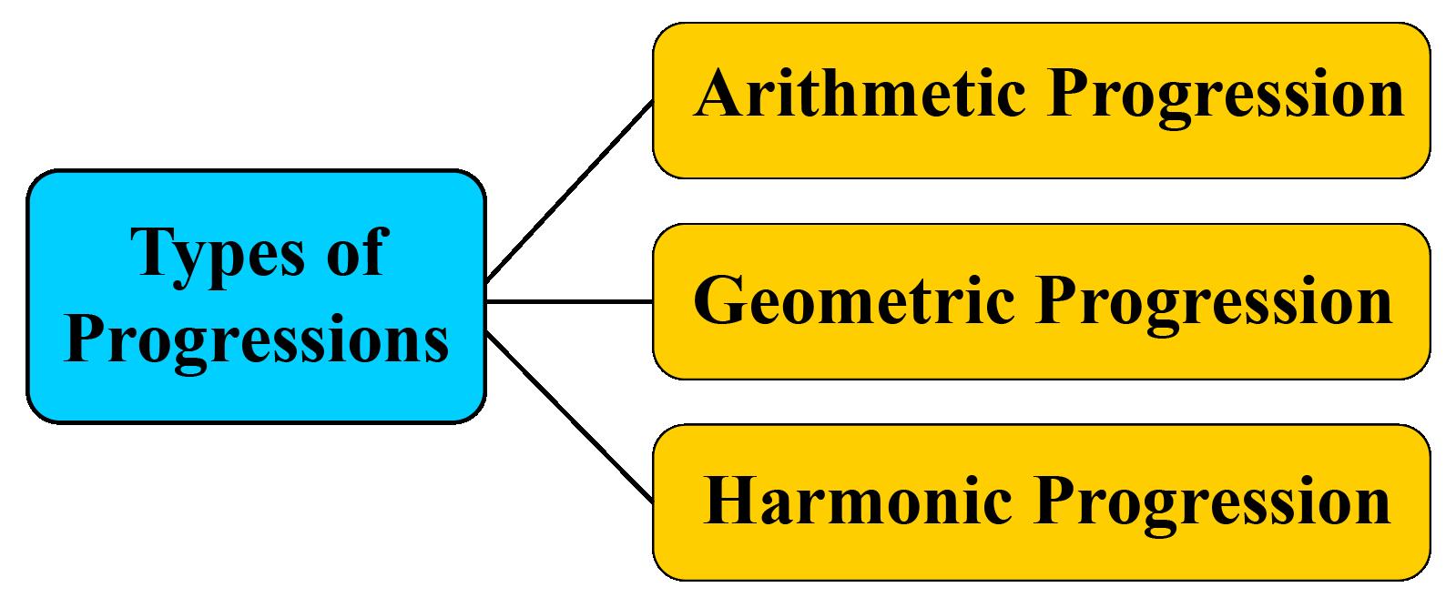 Types of progressions
