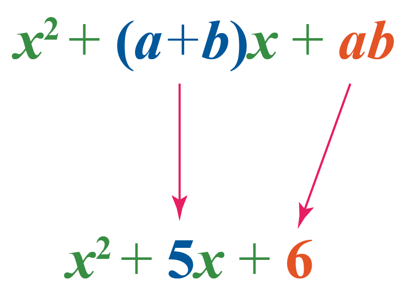 Example showing standard form of quadratic equation