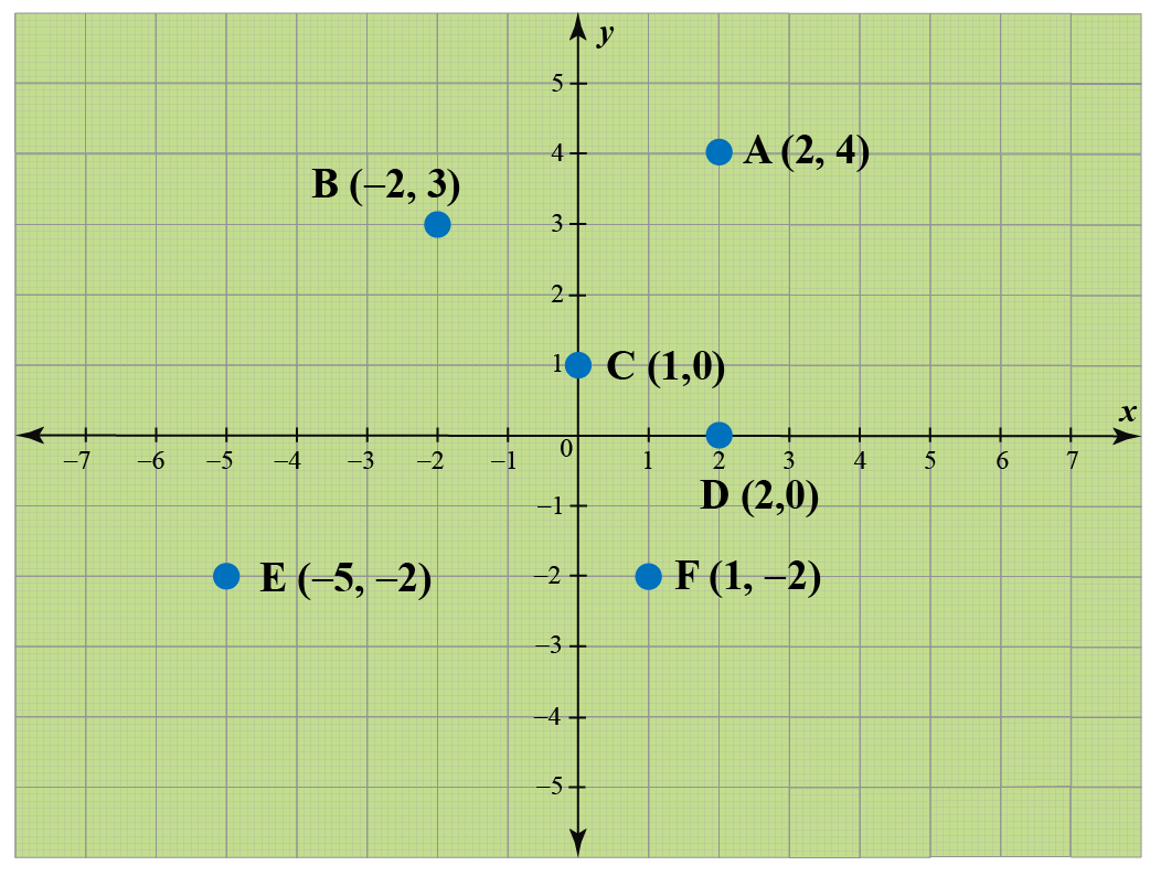 Illustration of complex plane