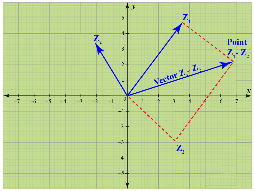 Parallelogram low of subtraction of complex numbers