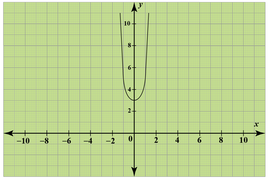 graph of the quadratic function