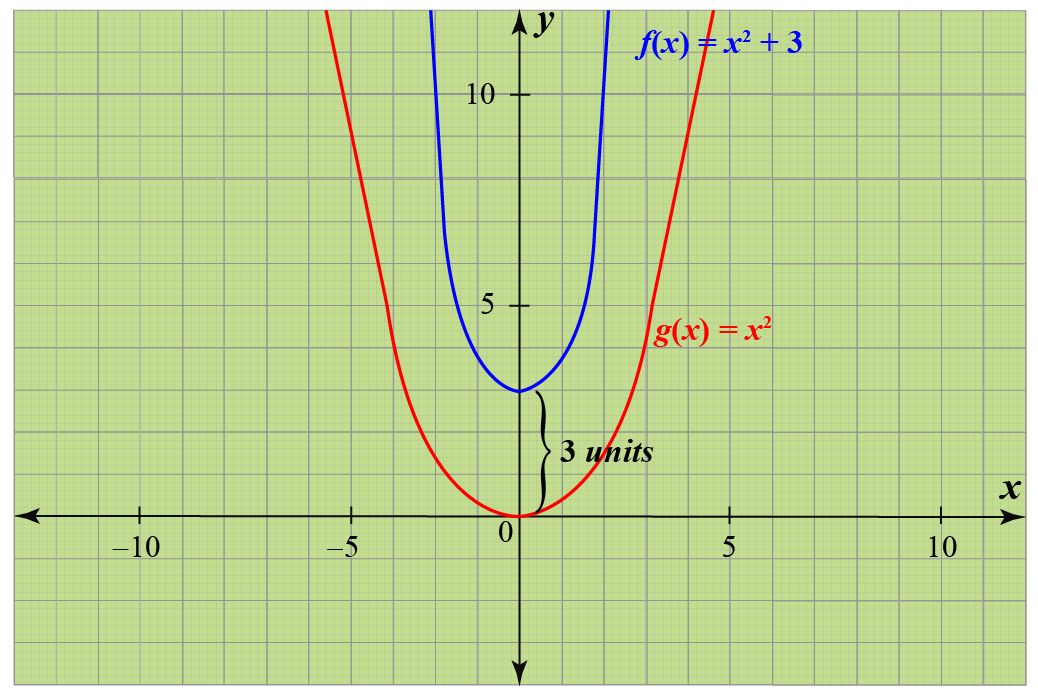 Transformation on graph of the function