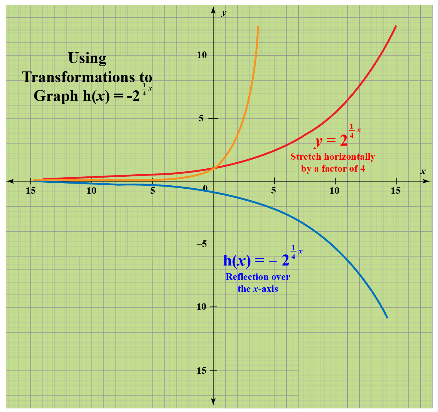 transformation of exponential functions to show the horizontal stretch and the reflection over the x axis