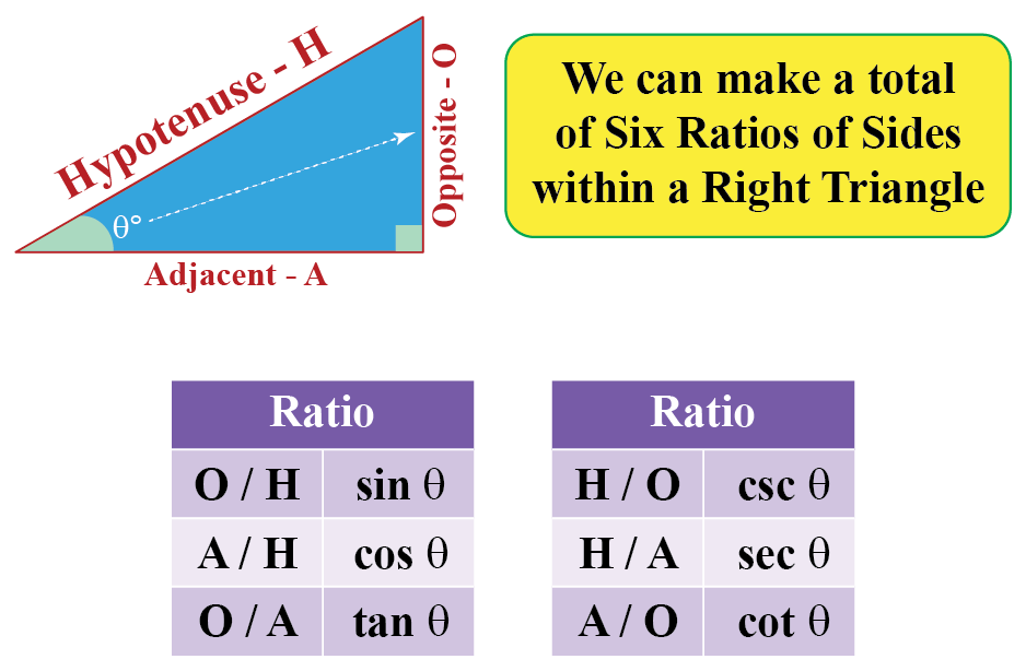 There are six possible ratios that can be defined for theta