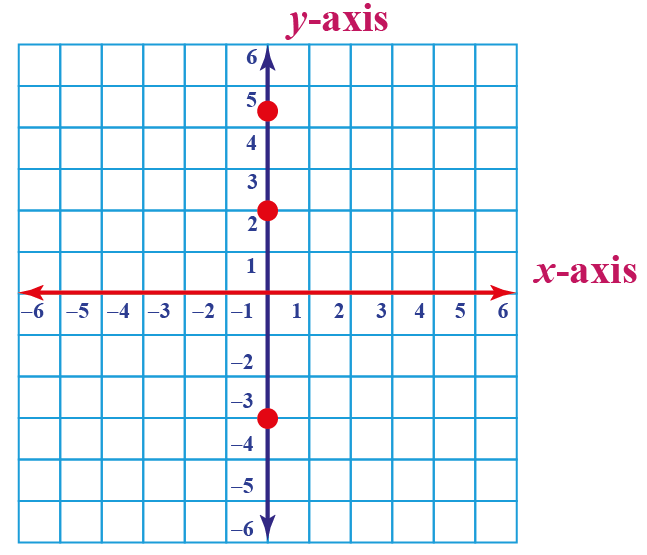 The line passing through given points