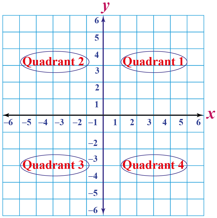 Four quadrants of x-axis and y-axis graph, x and y-axis quadrants, x and y-axis on bar graph, x and y-axis math problems, x and y-axis geometry, coordinate system.