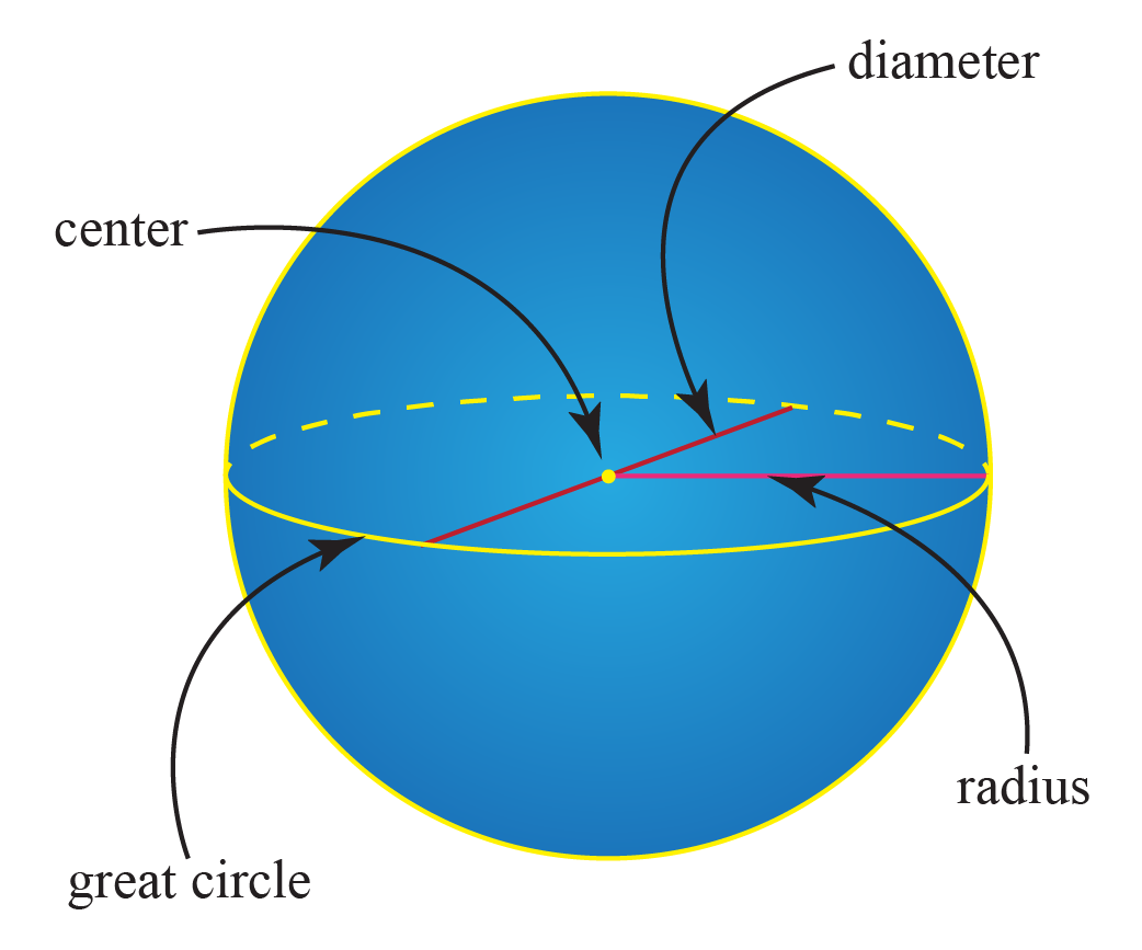 circumference of sphere, great crcle of sphere