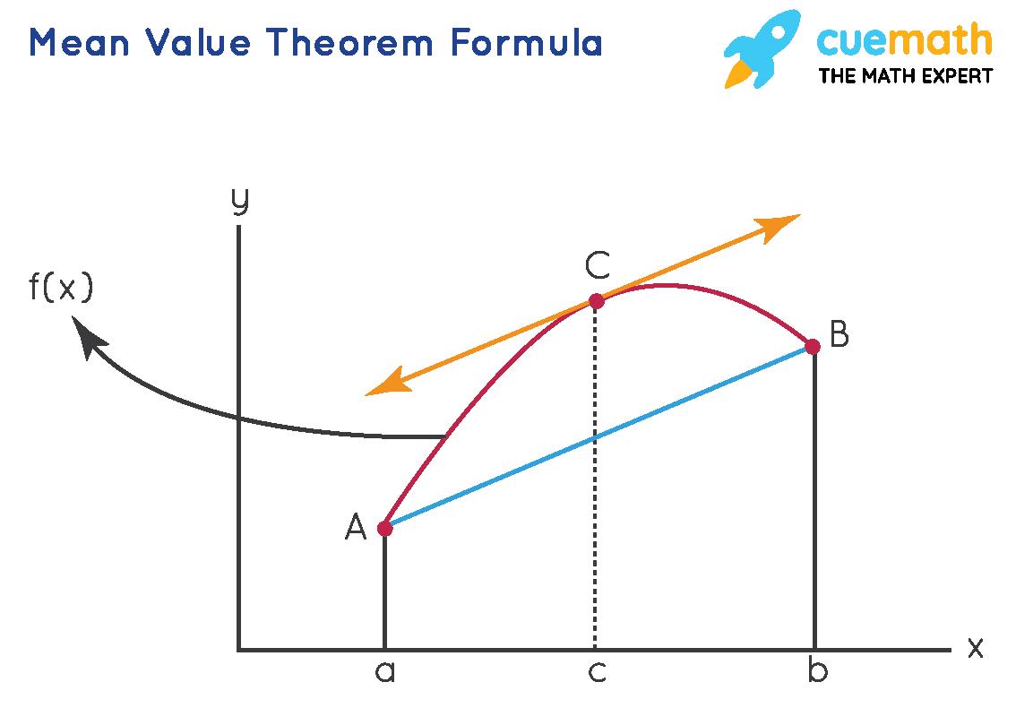 Mean value theorem formula
