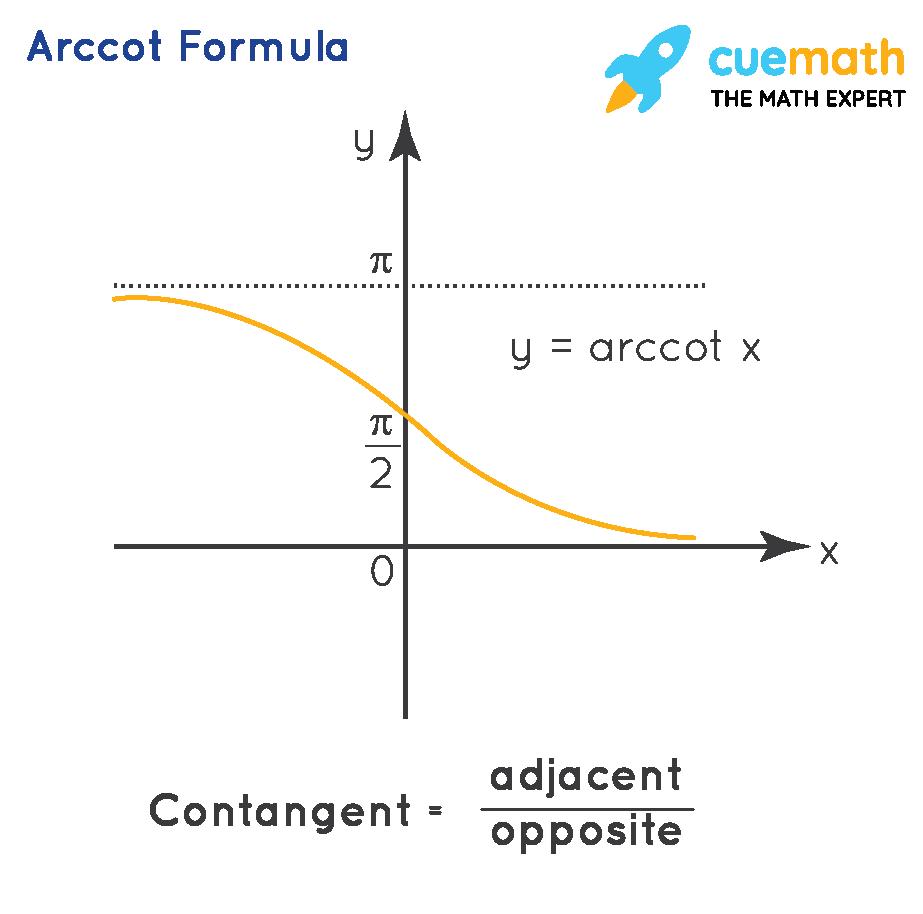 Arccot formula
