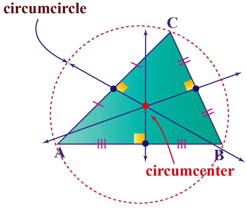 perpendicular altitude, circumcenter